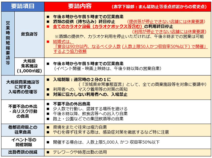 国の緊急事態宣言の発令を受けて、8月20日(金曜日)から9月12日(日曜日)まで、県全域に要請