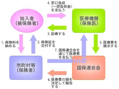 国民健康保険のしくみ/茨城県